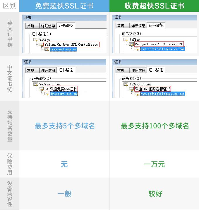 免费DV SSL证书与收费DV SSL证书有什么区别