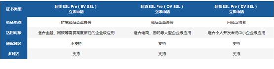 微信小程序SSL证书