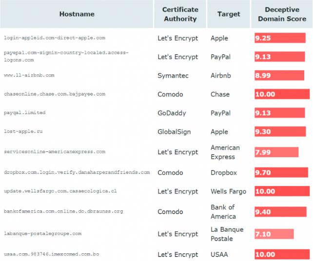 具有TLS证书的钓鱼网站欺诈性指数