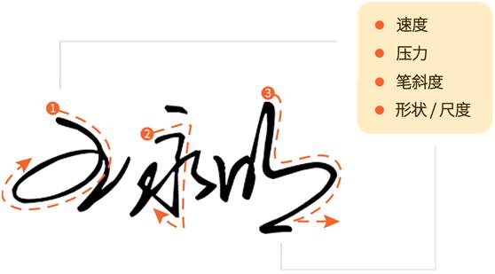 生物特征电子签名