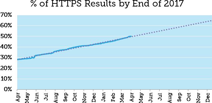 HTTPS网站在谷歌首页占比达50%