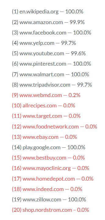 谷歌排名TOP20的站点HTTPS