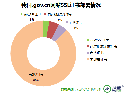 政府网站SSL证书部署现状