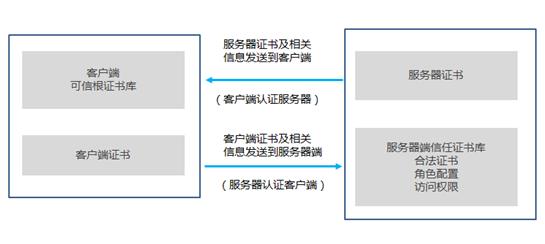 双向认证控制访问权限