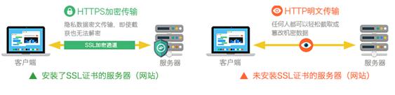 网站数据加密传输