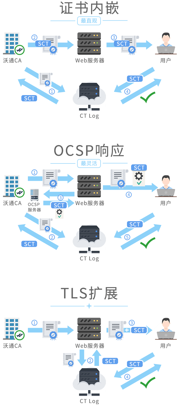 CT证书透明的三种工作方式