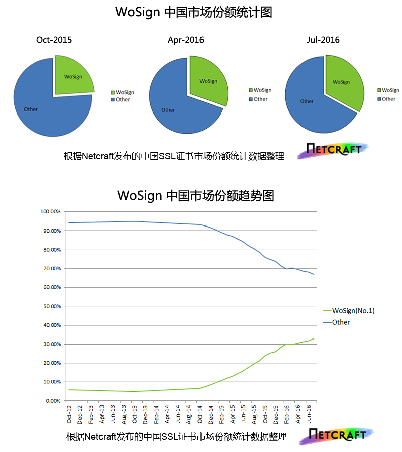 wosign中国市场份额统计图