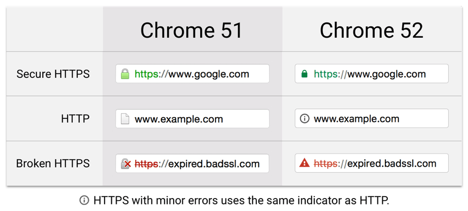谷歌浏览器HTTPS安全提示1