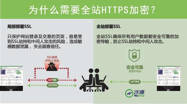全站HTTPS加密