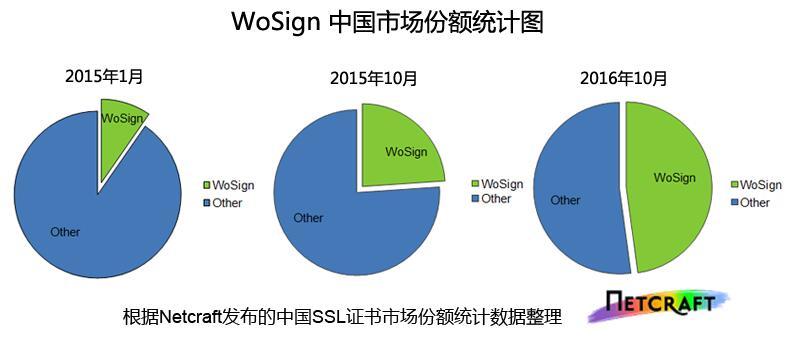 wosign中国的SSL证书市场份额1