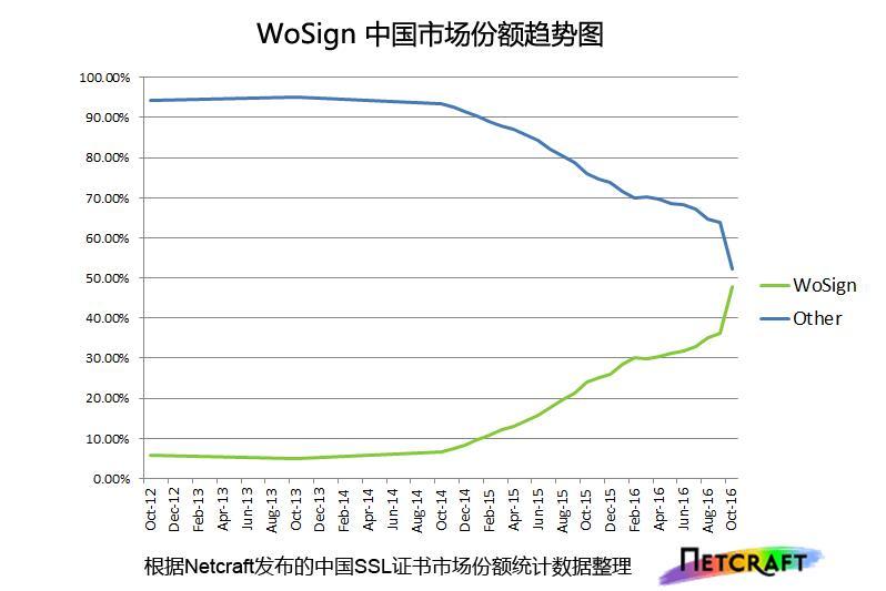 wosign中国的SSL证书市场份额2