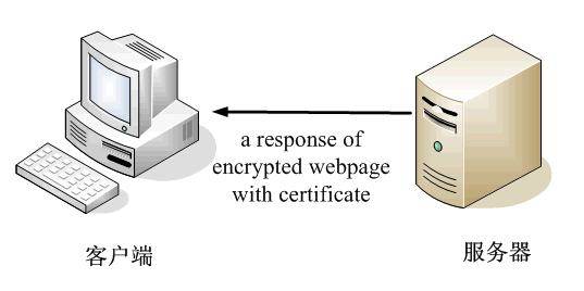 数字签名和数字证书使用原理
