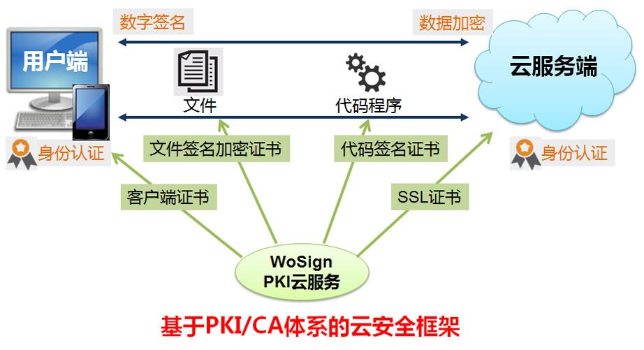 基于PKI/CA体系的云安全框架