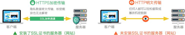 HTTPS和HTTP的区别
