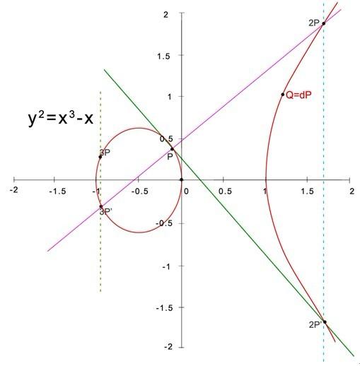 椭圆曲线算法
