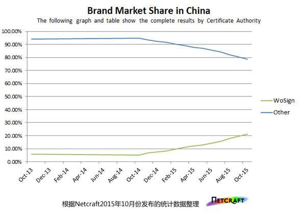 中国SSL市场份额统计
